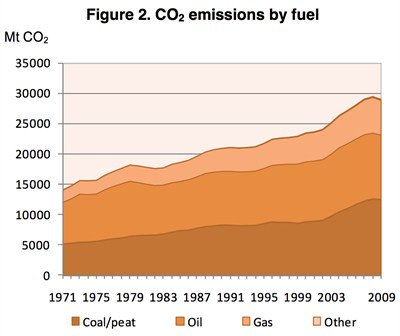 Global emissions over time